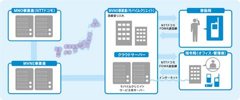 電波が日本全国に届くシクミ。MNO事業